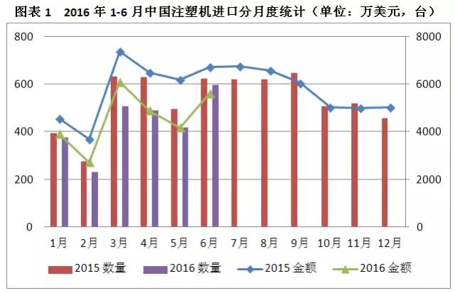 2016年1-6月份中国注塑机进口分月度统计表.jpg