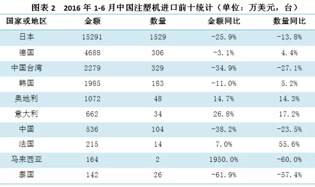 2016年1-6月份中国注塑机进口前十统计表.jpg