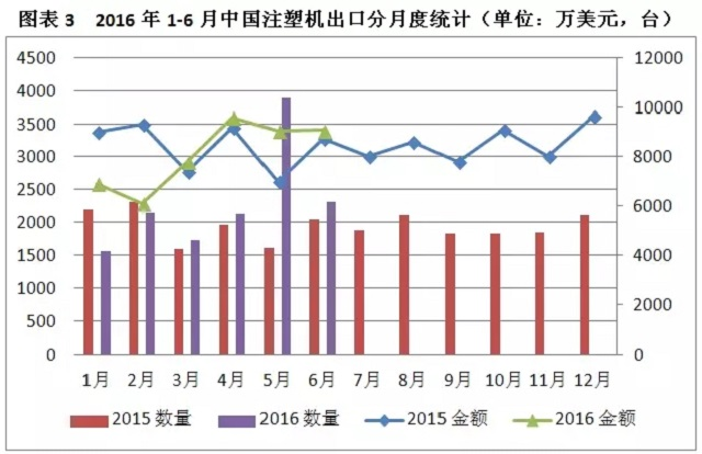 2016年1-6月份中国注塑机出口分月度统计表.jpg