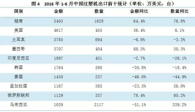 2016年1-6月份中国注塑机出口前十统计表.jpg