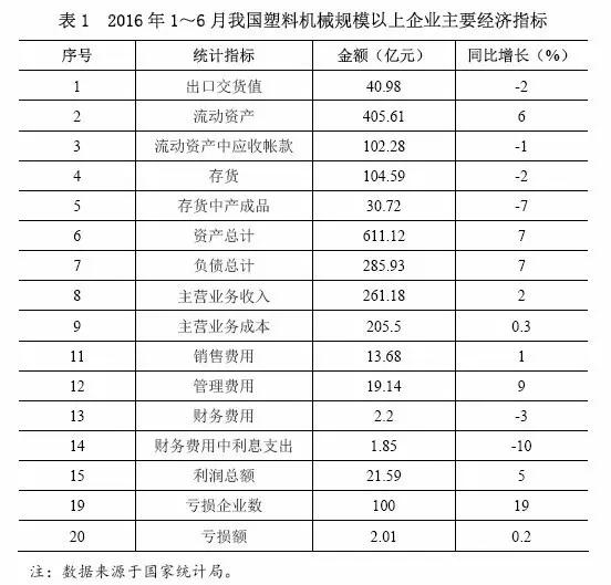 表1 2016年1~6月中国塑料机械规模以上企业主要经济指标.jpg