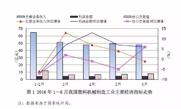 图1 2016年1~6月中国塑料机械制造工业主要经济指标走势.jpg