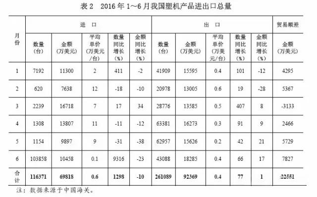 表2 2016年1~6月中国塑料机械产品进出口总量.jpg