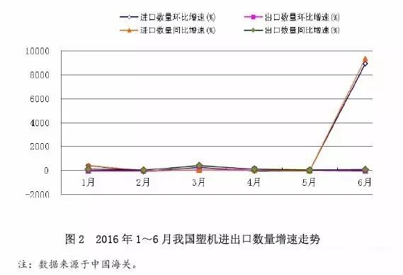 图2 2016年1~6月中国塑料机械产品进出口增速走势.jpg
