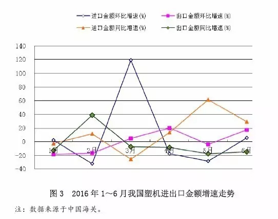 图3 2016年1~6月中国塑料机械产品进出口金额增速走势.jpg