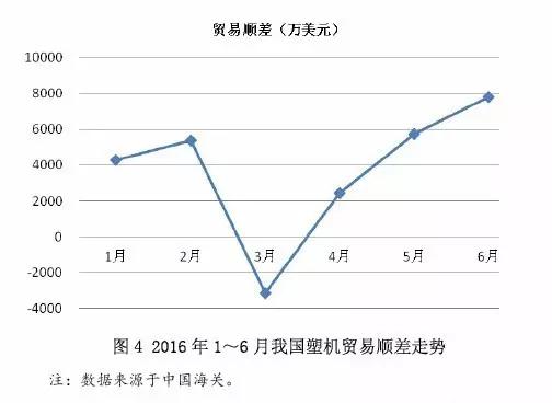 图4 2016年1~6月中国塑料机械贸易顺差走势.jpg