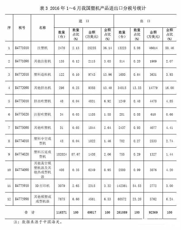 表3 2016年1~6月中国塑料机械产品进出口分税号统计.jpg