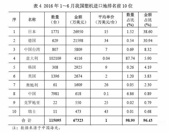 表4 2016年1~6月中国塑机进口地排名前10位.jpg