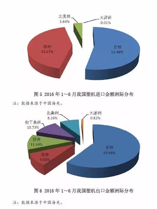 图5 2016年1~6月中国塑机进口金额洲际分布.jpg