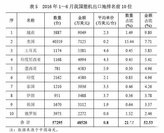 表5 2016年1~6月中国塑机出口地排名前10位.jpg