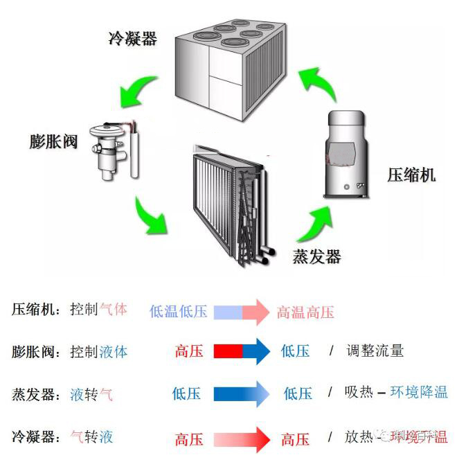 制冷循环系统.jpg